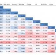 تحلیل بین بازاری